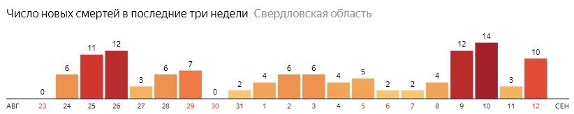 Число новых смертей от коронавируса COVID-19 по дням в Свердловской области на 12 сентября 2020 года