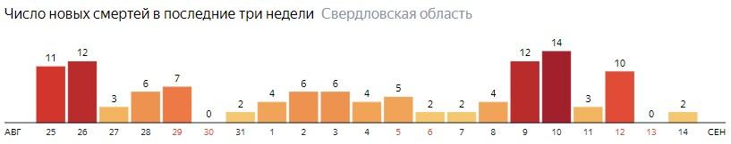Число новых смертей от коронавируса COVID-19 по дням в Свердловской области на 14 сентября 2020 года
