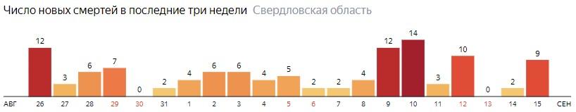 Число новых смертей от коронавируса COVID-19 по дням в Свердловской области на 15 сентября 2020 года