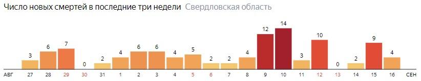 Число новых смертей от коронавируса COVID-19 по дням в Свердловской области на 16 сентября 2020 года