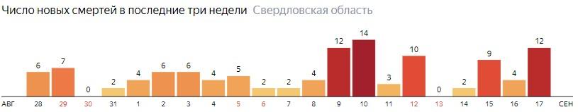 Число новых смертей от коронавируса COVID-19 по дням в Свердловской области на 17 сентября 2020 года