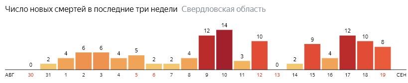Число новых смертей от коронавируса COVID-19 по дням в Свердловской области на 19 сентября 2020 года