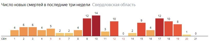 Число новых смертей от коронавируса COVID-19 по дням в Свердловской области на 21 сентября 2020 года