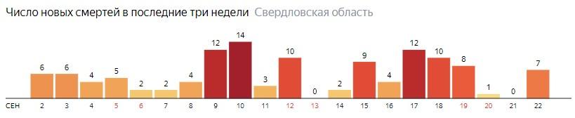 Число новых смертей от коронавируса COVID-19 по дням в Свердловской области на 22 сентября 2020 года