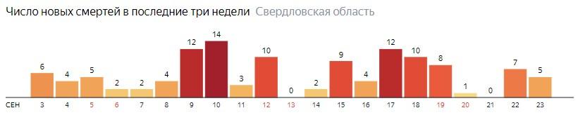 Число новых смертей от коронавируса COVID-19 по дням в Свердловской области на 23 сентября 2020 года
