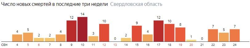 Число новых смертей от коронавируса COVID-19 по дням в Свердловской области на 24 сентября 2020 года