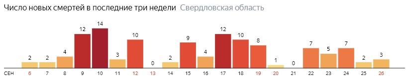 Число новых смертей от коронавируса COVID-19 по дням в Свердловской области на 26 сентября 2020 года