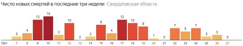 Число новых смертей от коронавируса COVID-19 по дням в Свердловской области на 27 сентября 2020 года