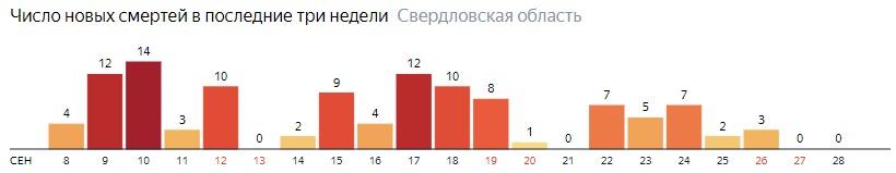Число новых смертей от коронавируса COVID-19 по дням в Свердловской области на 28 сентября 2020 года