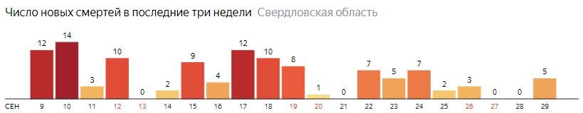 Число новых смертей от коронавируса COVID-19 по дням в Свердловской области на 29 сентября 2020 года