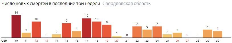 Число новых смертей от коронавируса COVID-19 по дням в Свердловской области на 30 сентября 2020 года