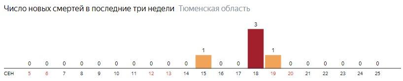 Число новых смертей от коронавируса COVID-19 по дням в Тюменской области на 25  сентября 2020 года