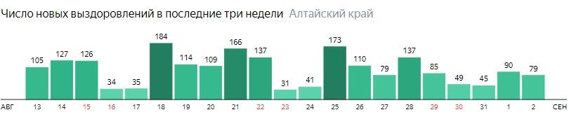 Число новых выздоровлений от коронавируса по дням в Алтайском крае на 2 сентября 2020 года