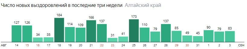 Число новых выздоровлений от коронавируса по дням в Алтайском крае на 3 сентября 2020 года