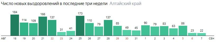 Число новых выздоровлений от коронавируса по дням в Алтайском крае на 7 сентября 2020 года