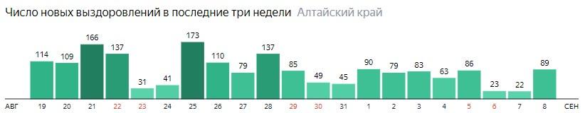 Число новых выздоровлений от коронавируса по дням в Алтайском крае на 8 сентября 2020 года