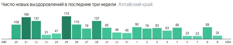 Число новых выздоровлений от коронавируса по дням в Алтайском крае на 9 сентября 2020 года