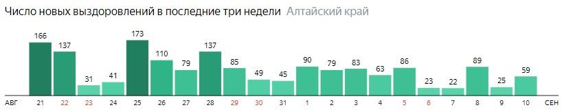 Число новых выздоровлений от коронавируса по дням в Алтайском крае на 10 сентября 2020 года