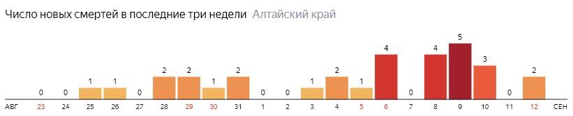 Число новых смертей от COVID-19 на графике по дням в Алтайском крае на 12 сентября 2020 года