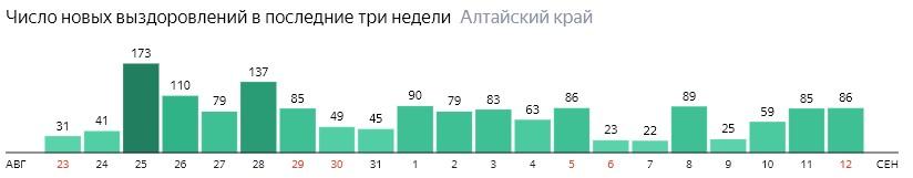 Число новых выздоровлений от коронавируса по дням в Алтайском крае на 12 сентября 2020 года