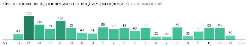 Число новых выздоровлений от коронавируса по дням в Алтайском крае на 13 сентября 2020 года