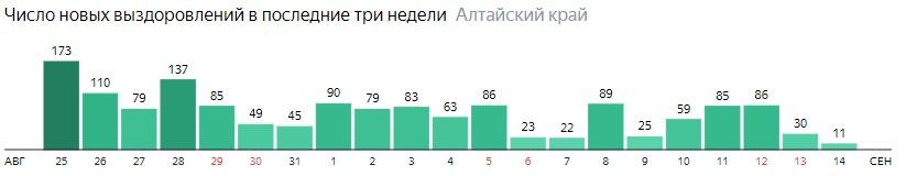 Число новых выздоровлений от коронавируса по дням в Алтайском крае на 14 сентября 2020 года