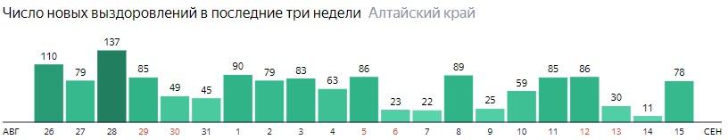 Число новых выздоровлений от коронавируса по дням в Алтайском крае на 15 сентября 2020 года