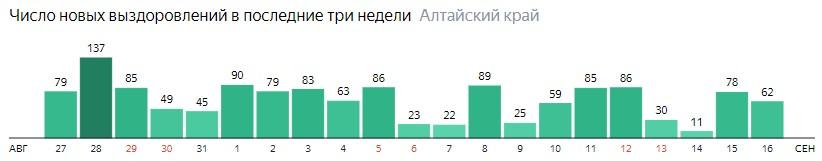 Число новых выздоровлений от коронавируса по дням в Алтайском крае на 16 сентября 2020 года