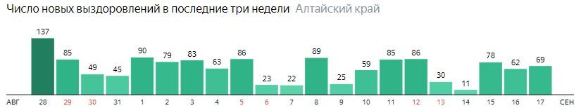 Число новых выздоровлений от коронавируса по дням в Алтайском крае на 17 сентября 2020 года