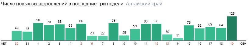 Число новых выздоровлений от коронавируса по дням в Алтайском крае на 19 сентября 2020 года