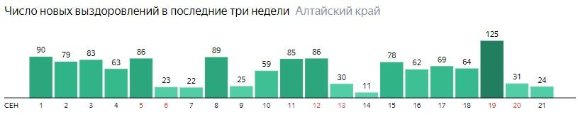 Число новых выздоровлений от коронавируса по дням в Алтайском крае на 21 сентября 2020 года
