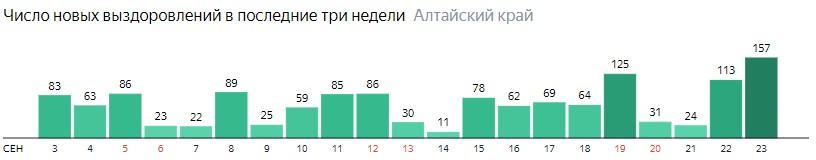Число новых выздоровлений от коронавируса по дням в Алтайском крае на 23 сентября 2020 года