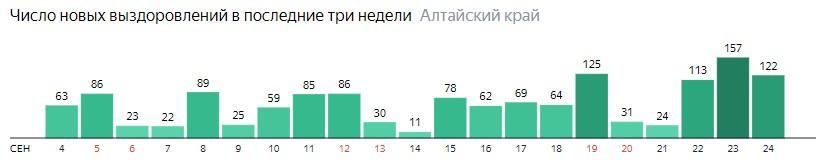 Число новых выздоровлений от коронавируса по дням в Алтайском крае на 24 сентября 2020 года