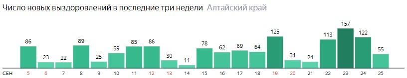 Число новых выздоровлений от коронавируса по дням в Алтайском крае на 25 сентября 2020 года