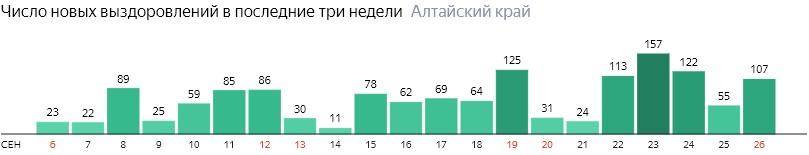 Число новых выздоровлений от коронавируса по дням в Алтайском крае на 26 сентября 2020 года