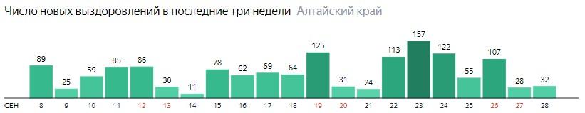 Число новых выздоровлений от коронавируса по дням в Алтайском крае на 28 сентября 2020 года