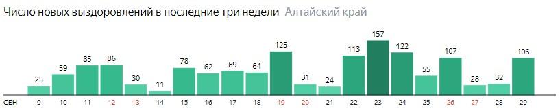 Число новых выздоровлений от коронавируса по дням в Алтайском крае на 29 сентября 2020 года