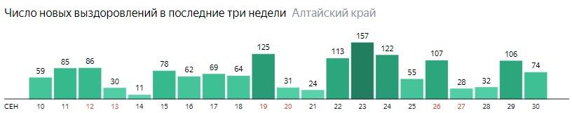 Число новых выздоровлений от коронавируса по дням в Алтайском крае на 30 сентября 2020 года