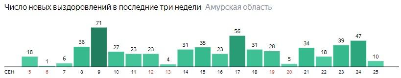 Число новых выздоровлений от коронавируса по дням в Амурской области на 25 сентября 2020 года
