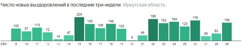 Число новых выздоровлений от коронавируса по дням в Иркутской области на 29 сентября 2020 года