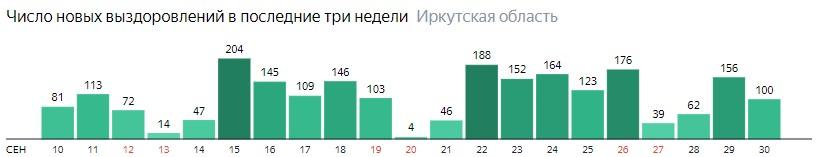 Число новых выздоровлений от коронавируса по дням в Иркутской области на 30 сентября 2020 года