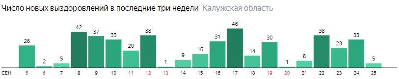 Число новых выздоровлений от коронавируса по дням в Калужской области на 25 сентября 2020 года