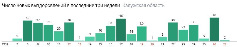 Число новых выздоровлений от коронавируса по дням в Калужской области на 27 сентября 2020 года
