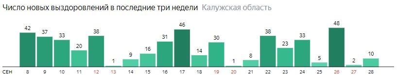 Число новых выздоровлений от коронавируса по дням в Калужской области на 28 сентября 2020 года
