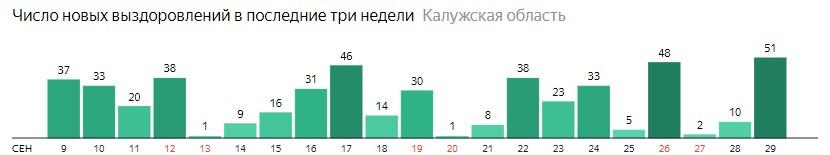Число новых выздоровлений от коронавируса по дням в Калужской области на 29 сентября 2020 года