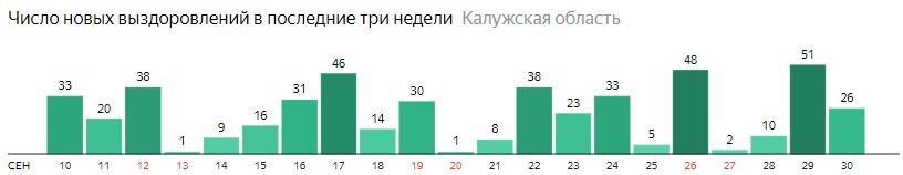 Число новых выздоровлений от коронавируса по дням в Калужской области на 30 сентября 2020 года