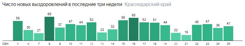 Число новых выздоровлений от коронавируса по дням в Краснодарском крае на 25 сентября 2020 года