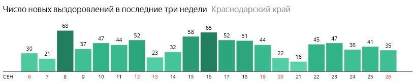 Число новых выздоровлений от коронавируса по дням в Краснодарском крае на 26 сентября 2020 года