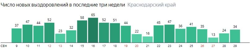 Число новых выздоровлений от коронавируса по дням в Краснодарском крае на 29 сентября 2020 года