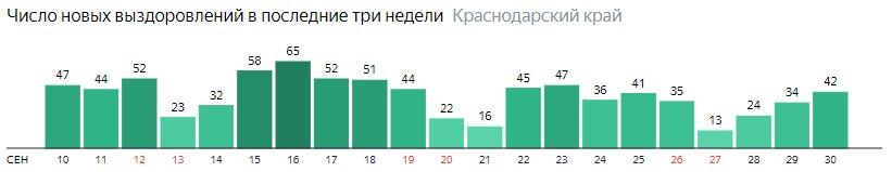 Число новых выздоровлений от коронавируса по дням в Краснодарском крае на 30 сентября 2020 года